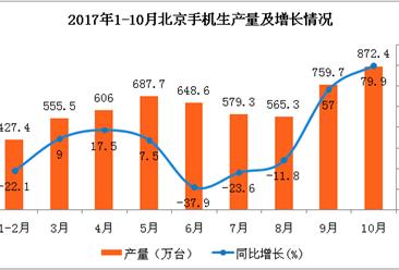 2017年北京市手机产量分析:10月手机产量872.4万台  同比增长近八成(附图表)
