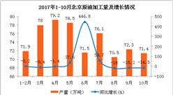 2017年1-10月北京原油加工量数据分析:原油加工量747.3万吨   同比增长8.4(附图表)