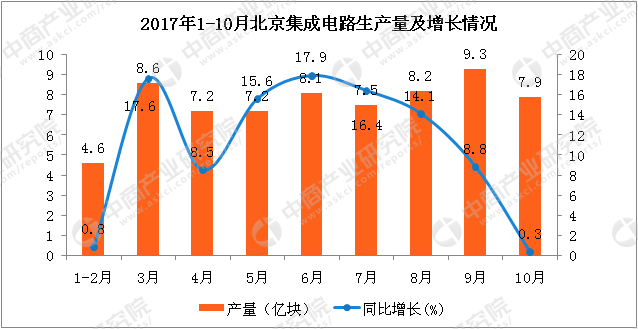 中商情报网讯:今年前三季度,国内集成电路产量达1151亿块,累计增速连续9个月超20%。日前,工信部电子信息司司长刁石京表示,预计今年全球集成电路市场规模将达到4000亿美元,作为全球规模最大、增速最快的市场,中国集成电路市场规模将达到1.3万亿元。而据国际半导体协会数据,受益于智能手机、物联网、云计算、大数据等应用的增长,2017年全球集成电路市场规模或增至3465亿美元,中国是最大市场,2017年规模或超2300亿美元。 其中10月北京集成电路产量达到7.