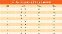 2017年10月主要城市新房房价涨跌幅排行榜:北京跌幅最大   杭州武汉涨势坚挺(附图表)