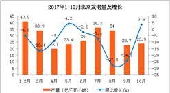2017年1-10月北京發電量分析:發電量307億千瓦小時   同比下滑10.6%(附圖表)