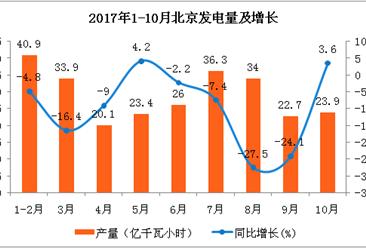 2017年1-10月北京发电量分析:发电量307亿千瓦小时   同比下滑10.6%(附图表)