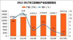 2017年江苏省钢材产量分析:1-9月钢材产量同比增长2.9%(附图表)