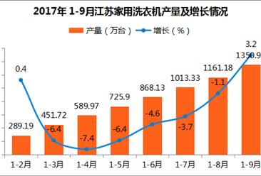 2017年江苏省洗衣机产量分析:累计产量1350.97万台 同比增长3.2%(附图表)