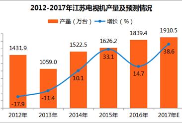 2017年江苏省电视机产量分析:9月电视机产量178.05万台(附图表)