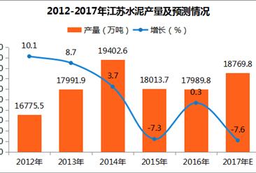 2017年1-9月江苏水泥产量分析:产量达1.33亿吨 同比微增0.3%