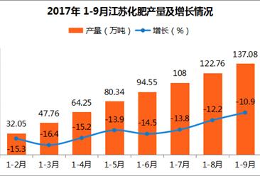 2017年1-9月江苏化肥产量137.08万吨:同比下滑10.9%