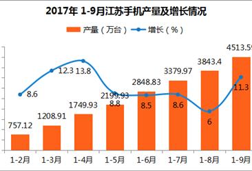 2017年江苏省手机产量分析:9月手机产量为670.19万台(附图表)