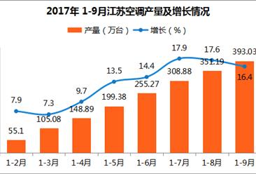 2017年1-9月江苏省空调产量393.03万台:同比增长16.4%
