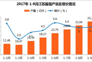2017年1-9月江苏省服装产量35.26亿件:同比增长5.1%(附图表)