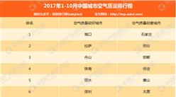 2017年1-10月中國城市空氣質量排行榜(TOP10)