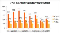 2017年郑州市星级酒店经营数据分析(附图表)