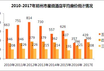 2017年鄭州市星級酒店經營數據分析(附圖表)