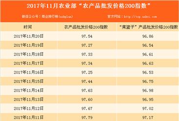 2017年11月20日农产品批发价格指数分析:猪肉价格比上周五上涨0.1%