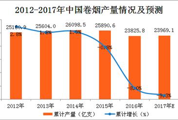 2017年1-10月中国中成药产量分析及预测:中成药产量同比增长7.9%(附图表)