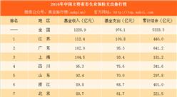 2016年中国主要省市失业保险支出排行榜:江苏支出最多 广东结余最多(附榜单)