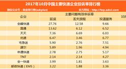 2017年10月中国主要快递企业投诉率排行榜:全峰/国通/天天前三(附排名)