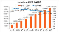 2017年1-10月国有企业经济运行情况:营收同比增长15.4%(附图表)
