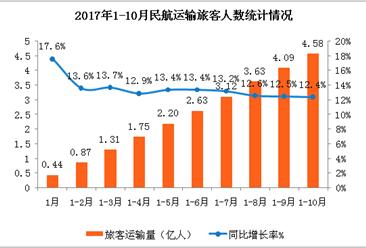 2017年1-10月民航运输数据分析:旅客运输量4.58亿 同比增长12.4%(附图表)