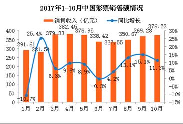 2017年1-10月全国彩票销售情况分析:销售额同比增长11.3%(附图表)