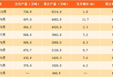 2017年1-10月中国原盐产量分析:原盐产量同比增长7.9%