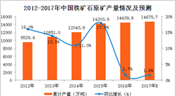 2017年1-10月中国磷矿石产量分析:磷矿石产量同比增长6.1%(附图表)