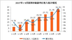 2017年1-9月深圳市入境旅游數據分析:旅游外匯收入增速轉負為正  合計36億美元 (附圖表)