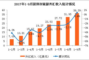 2017年1-9月深圳市入境旅游数据分析:旅游外汇收入增速转负为正  合计36亿美元 (附图表)