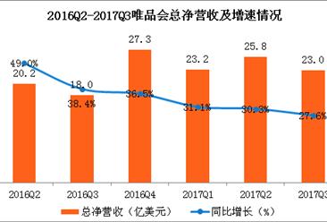 2017唯品会三季度报分析:唯品会净营收增速持续下滑(附图表)