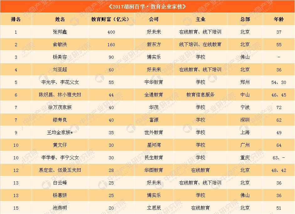 2017年胡润教育企业家财富榜:好未来CEO张邦鑫400亿成教育首富 俞敏洪第二(附完整榜单)