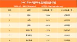 2017年10月国内豪华车品牌销量排名:二线豪华车品牌表现不俗(附排名)