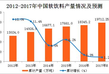 2017年1-10月中国软饮料产量分析:10月软饮料产量为1320.7万吨(附图表)