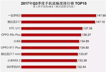 2017年三季度手机流畅度排行榜:神机一加手机5继续领跑(附榜单)