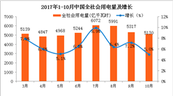2017年1-10月中国电力工业运行情况分析(图表)