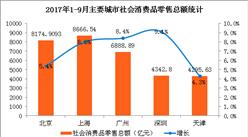 2017年1-9月北上廣深社會消費品零售分析:深圳家電音響器材增長48.8%