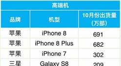 2017年10月高端手机出货量排行榜出炉:苹果依旧强势占榜?。ǜ桨竦ィ?/></div><p>2017年10月高端手机出货量排行榜出炉:苹果依旧强势占榜?。ǜ桨竦ィ?/p><div class=
