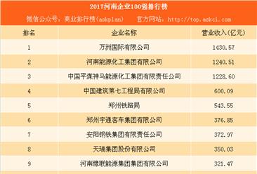 2017河南企业100强排行榜:万洲国际第一 豫联能源第九