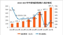 中國電影票房突破500億大關  2017全年票房有望超550億元(附圖表)
