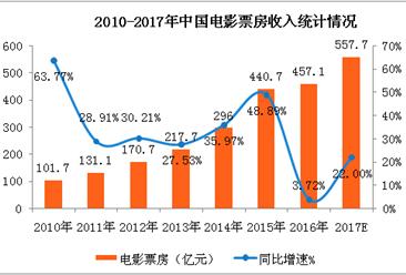 中国电影票房突破500亿大关  2017全年票房有望超550亿元(附图表)
