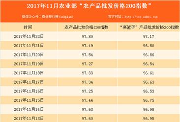 2017年11月22日农产品批发价格指数分析:猪肉价格下降0.3%