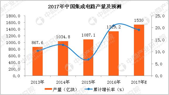 中商情报网讯:据中商产业研究院大数据库,数据显示,中国2017年10月集成电路产量达到134.3亿块,同比增长12.6%;2017年1-10月累计产量达到1283.5亿块,累计增长20.7%。 2017年1-10月中国集成电路产量统计