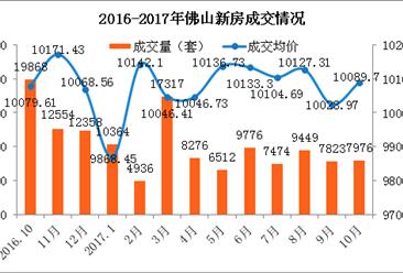 2017年10月佛山各区房价及新房成交排名分析:南海成交环比上涨6.44%(附图表)