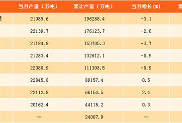 2017年1-10月中國水泥產量分析及預測:水泥產量達19.6億噸 同比下滑0.5%