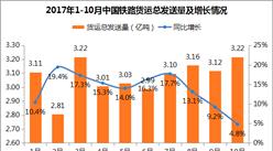1-10月货运总发送量30.77亿吨 旅客发送量26.25亿人次