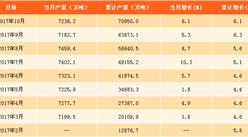 2017年1-10月中国粗钢产量分析:粗钢产量同比增长6.1%(附图表)