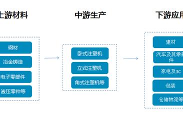 注塑机产业链及行业重点企业盘点(附产业链全景图)