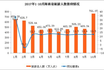 海南省2017年1-10月旅游业数据分析:旅游收入637.63亿元 累计增长25.4%(附图表)