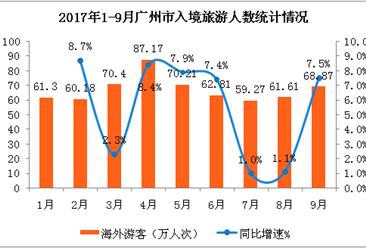 2017年1-9月广州市入境旅游数据分析:旅游外汇收入38.53亿美元  同比增长9.3% (附图表)