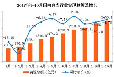 2017年1-10月全國典當行業運行情況分析:負債水平有所上升(圖)