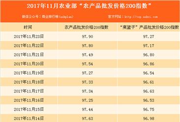 2017年11月23日农产品批发价格指数分析:鸡蛋价格上涨1.3%